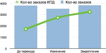 график роста результативных заказов КПД