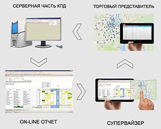 IT-КПД