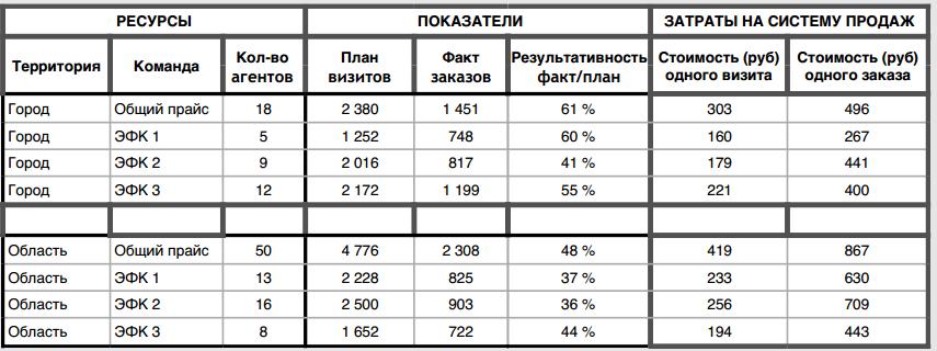 Показатели диагностики системы продаж