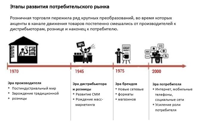 этапы развития потребительского рынка