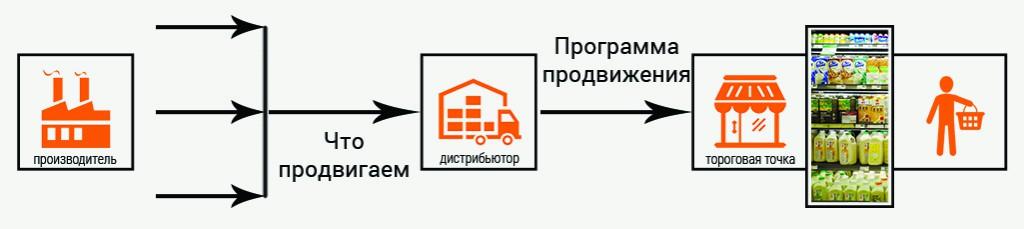 критерии выбора дистрибьютора