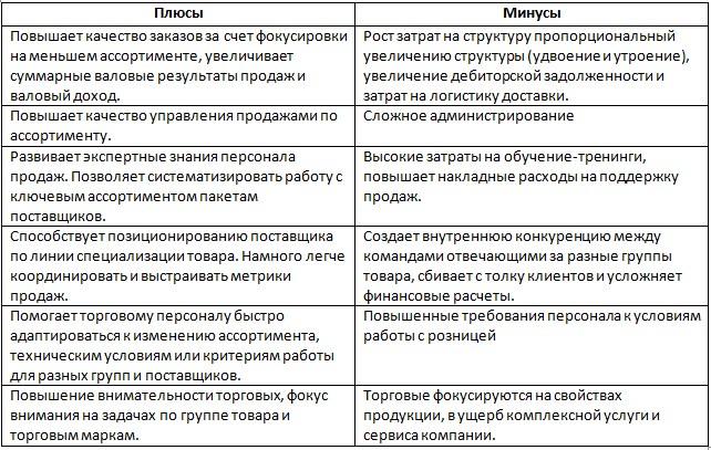 Плюсы и минусы организационной структуры продаж
