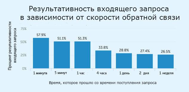 Результативность входящего запроса в зависимости от скорости обратной связи