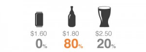 Дешевое пиво, стандартное пиво и пиво «премиум»