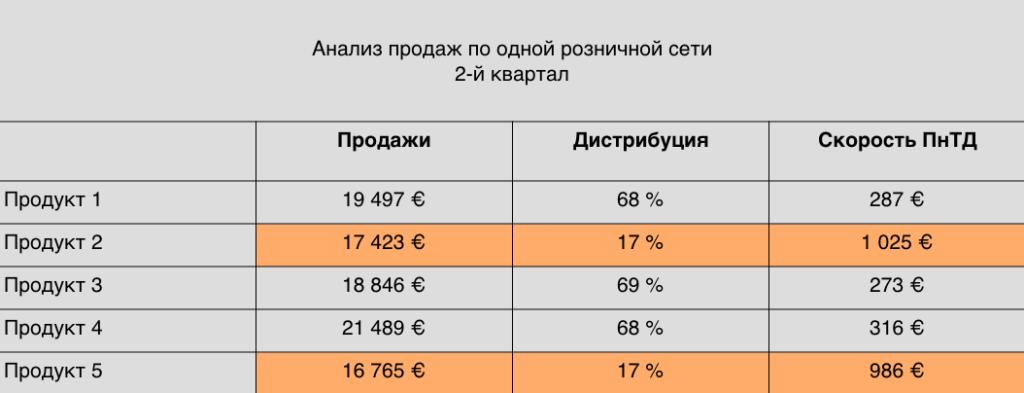 Таблица 0