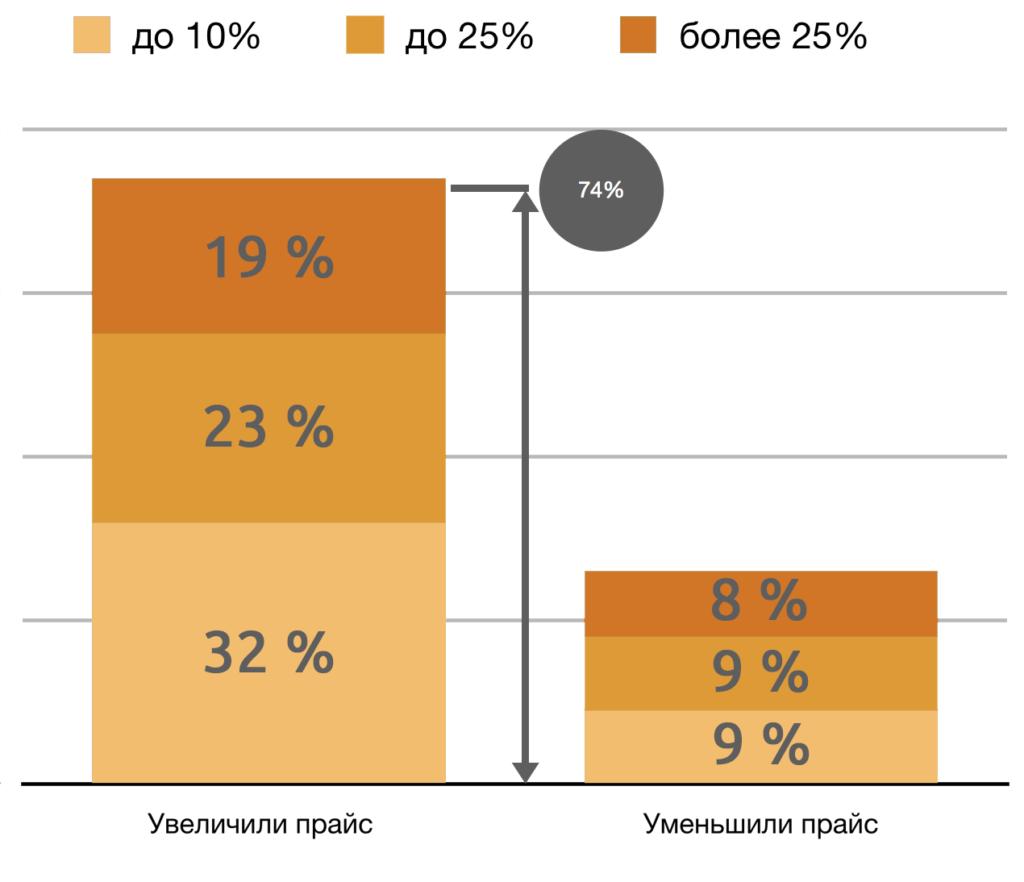 Расширение товарного ассортимента - результаты опроса