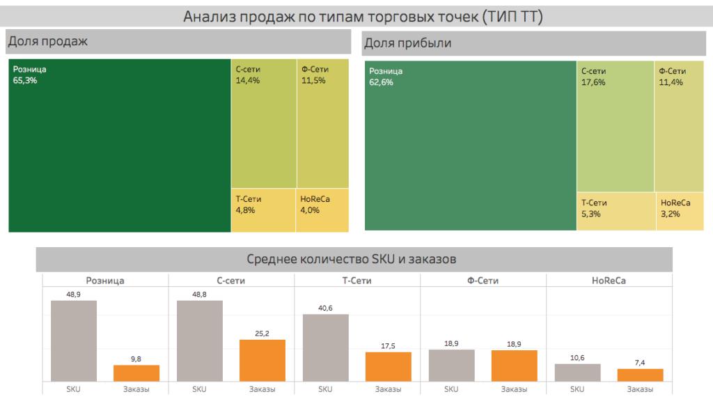 Анализ продаж по каналам сбыта (ТИП ТТ)