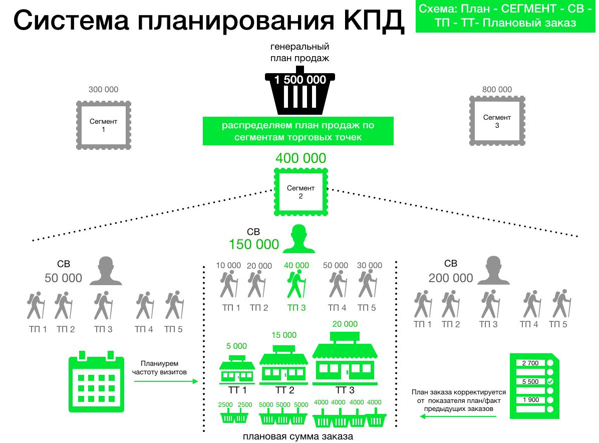 Система планирования продаж KPD